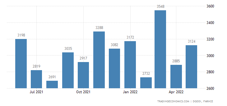 France Exports of Pharmaceuticals