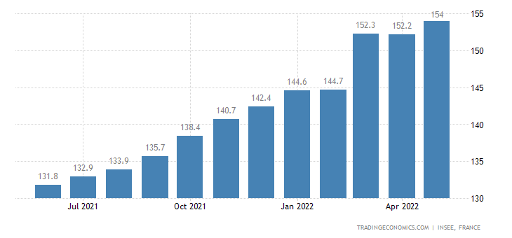 France Export Prices