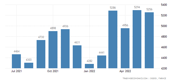France Exports of Products of Food Industry