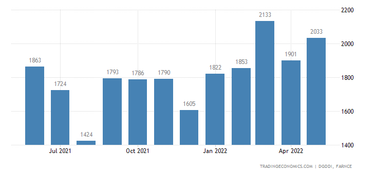 France Exports of Rubber and Plastic Products Various M