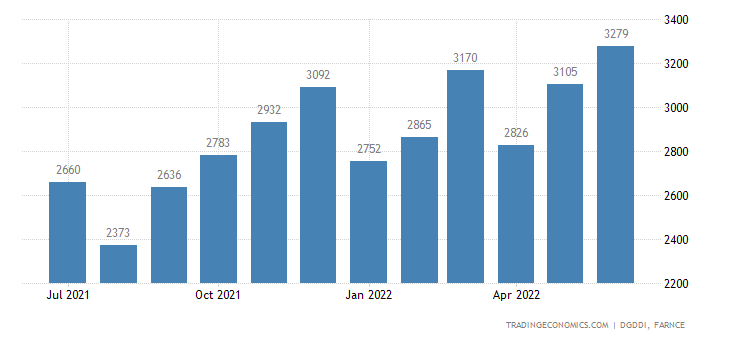 France Exports of Textiles Clothing Leather and Footwe