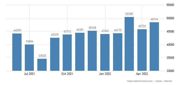 France Exports of Total Exept Military Material
