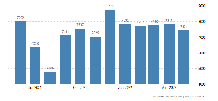 France Exports of Transport Equipment