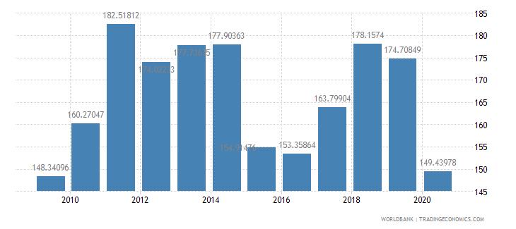 france export value index 2000  100 wb data