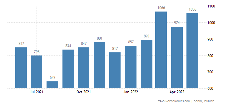 France Exports of Wood Paper and Cardboard