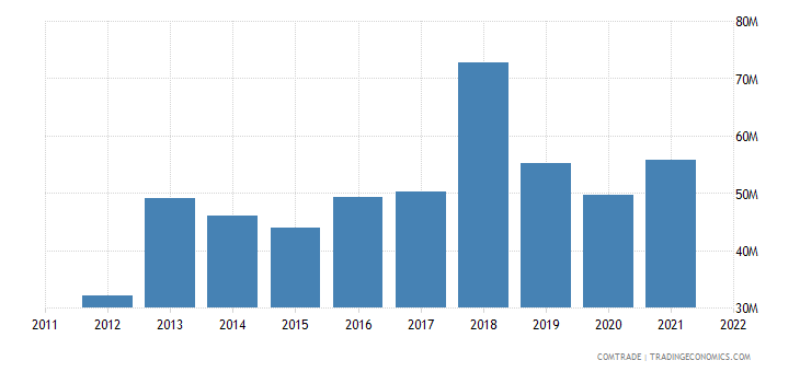 france exports albania