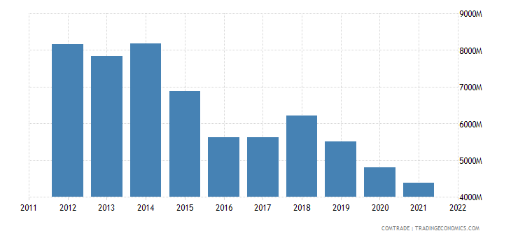 france exports algeria