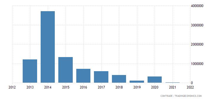 france exports american samoa