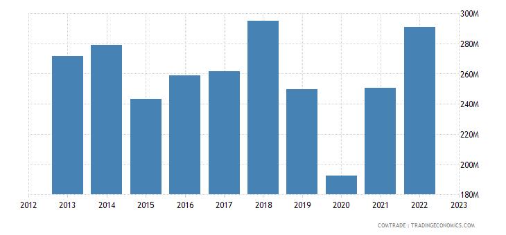 france exports andorra