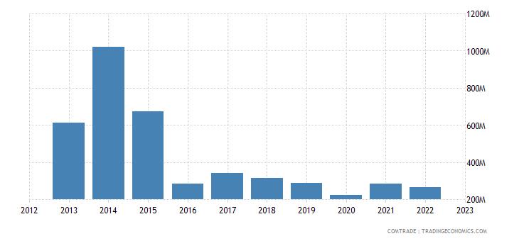 france exports angola