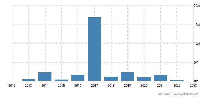 france exports anguilla