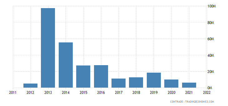 france exports antigua barbuda