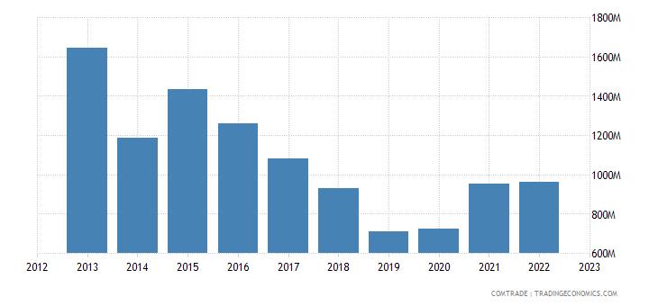 france exports argentina