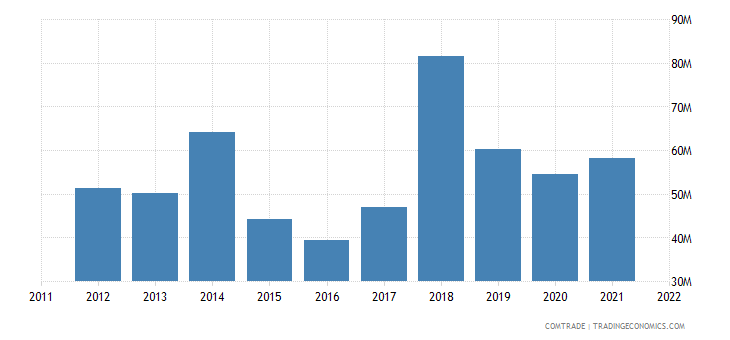 france exports armenia