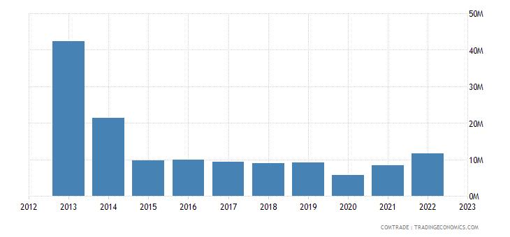 france exports aruba