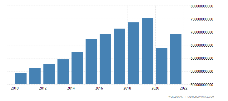 france exports as a capacity to import constant lcu wb data