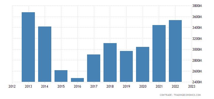 france exports australia