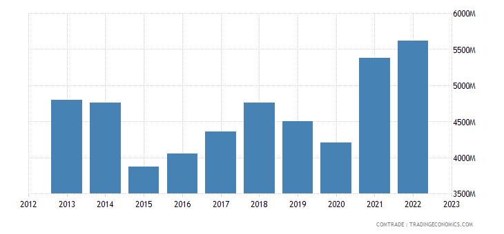 france exports austria