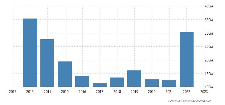 france exports azerbaijan