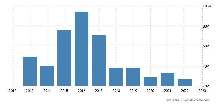 france exports bahamas