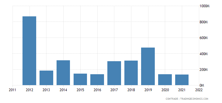 france exports bahrain