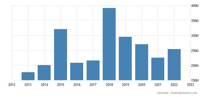france exports bangladesh