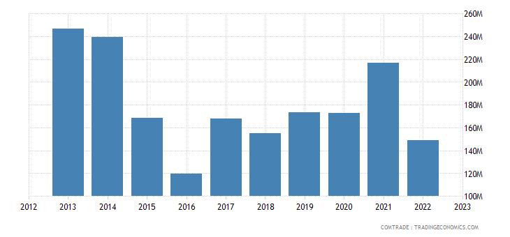 france exports belarus