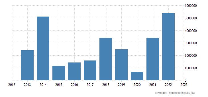 france exports belize