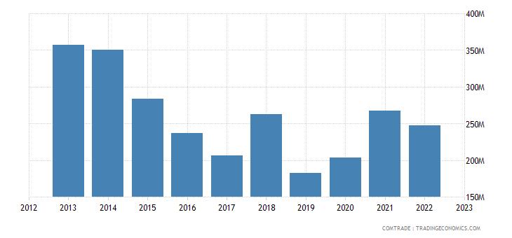 france exports benin