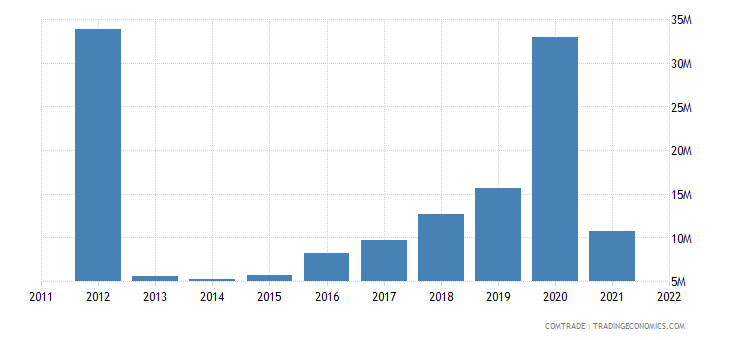 france exports bermuda