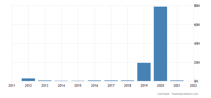 france exports bhutan