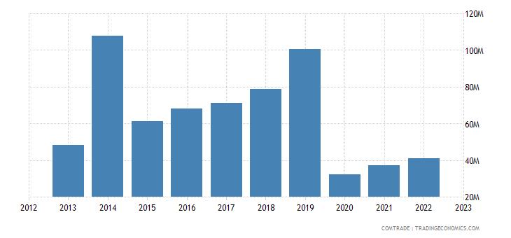france exports bolivia