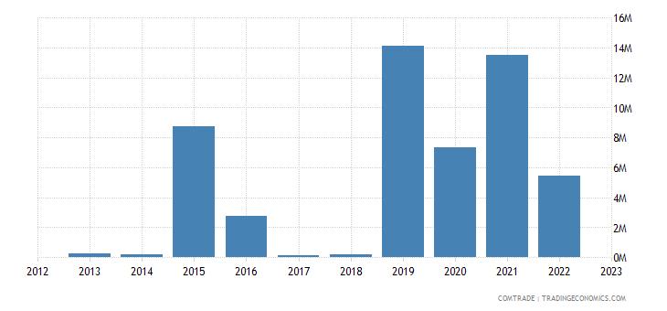 france exports bonaire