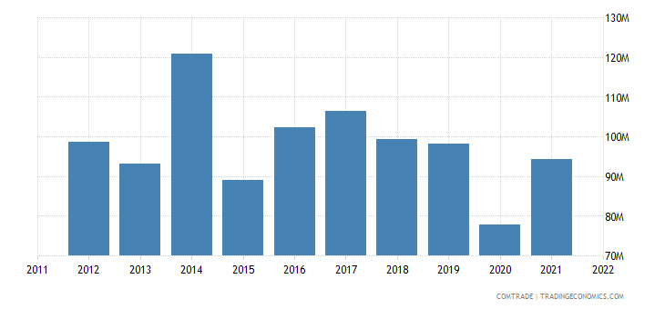 france exports bosnia herzegovina