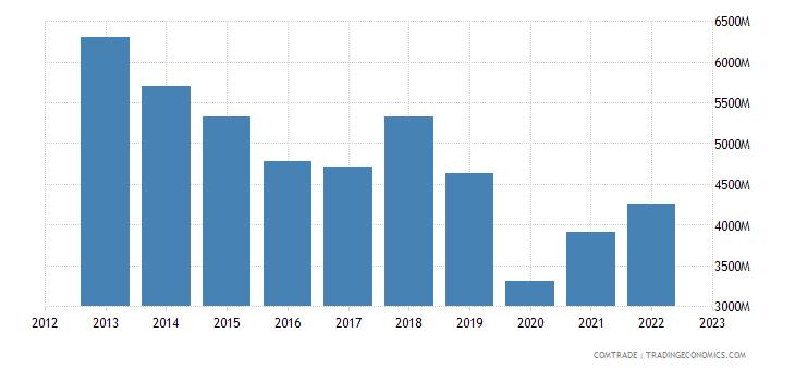 france exports brazil