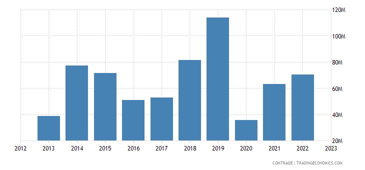 france exports british virgin islands