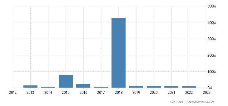 france exports brunei