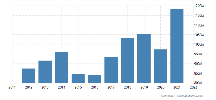 france exports bulgaria