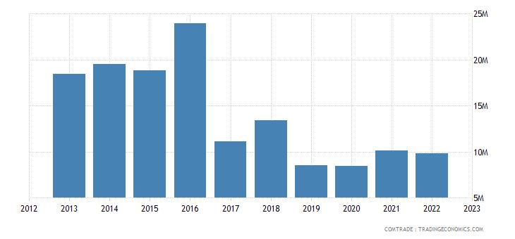 france exports burundi