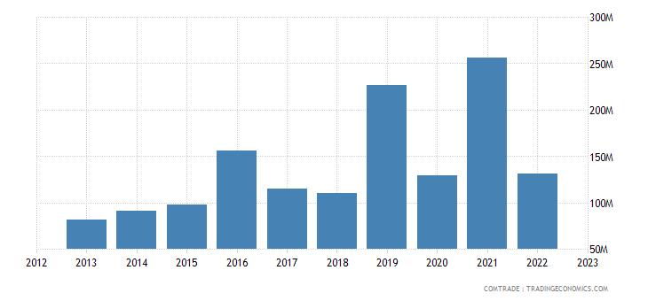 france exports cambodia