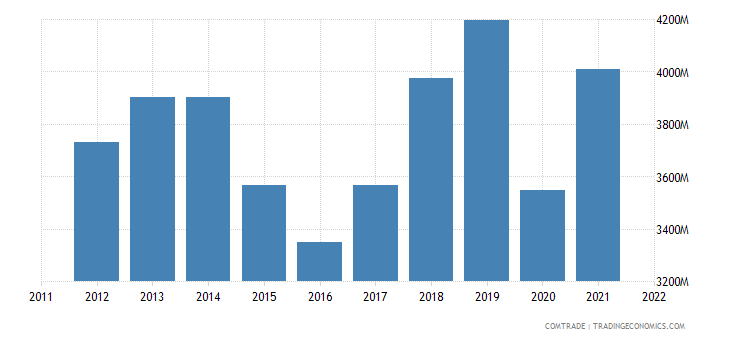 france exports canada