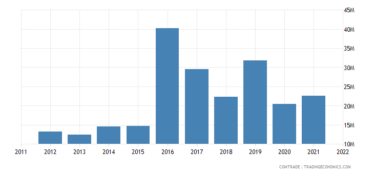 france exports cape verde