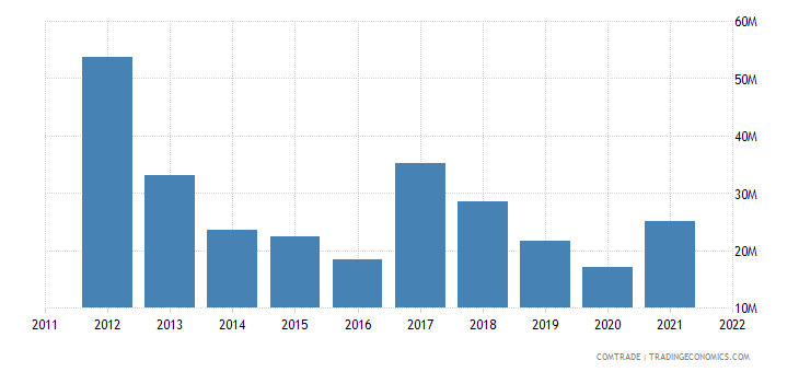 france exports cayman islands