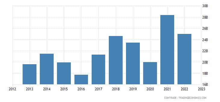 france exports china
