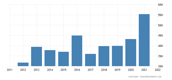 france exports comoros