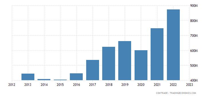 france exports croatia