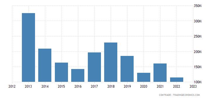 france exports cuba