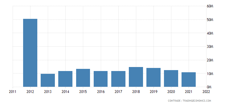france exports curacao