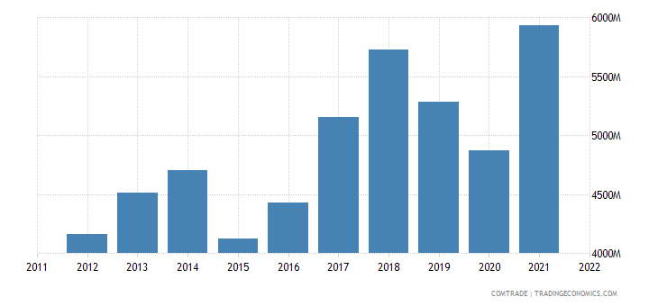 france exports czech republic