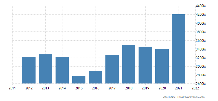 france exports denmark